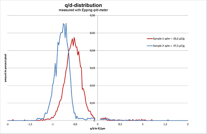 q/d distribution
